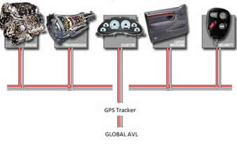 Can Bus in the fleet management using GPS